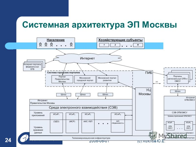 2006-06-01(с) Хохлов Ю.Е. 24 Системная архитектура ЭП Москвы