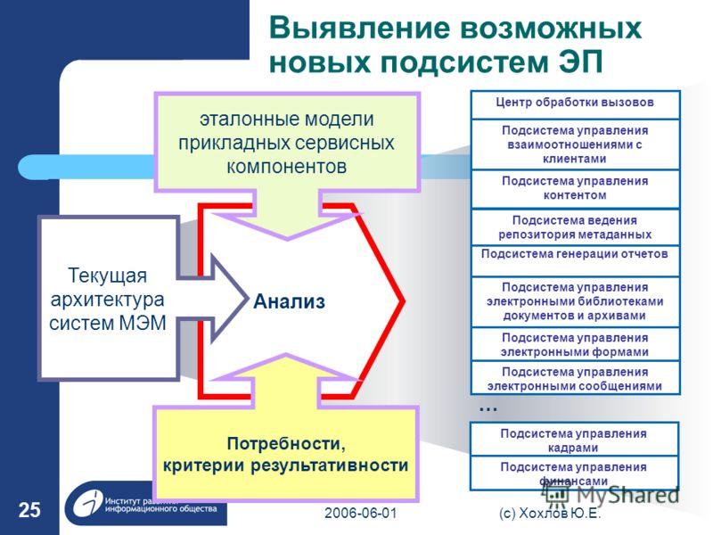 2006-06-01(с) Хохлов Ю.Е. 25 Анализ эталонные модели прикладных сервисных компонентов Текущая архитектура систем МЭМ Потребности, критерии результативности Подсистема управления электронными сообщениями Подсистема управления финансами … Подсистема уп