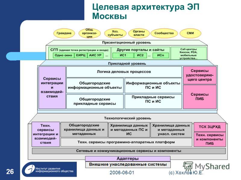 2006-06-01(с) Хохлов Ю.Е. 26 Целевая архитектура ЭП Москвы