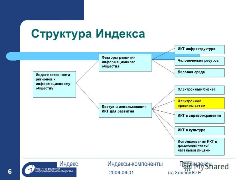 2006-06-01(с) Хохлов Ю.Е. 6 Структура Индекса Индекс Индексы-компоненты Подындексы