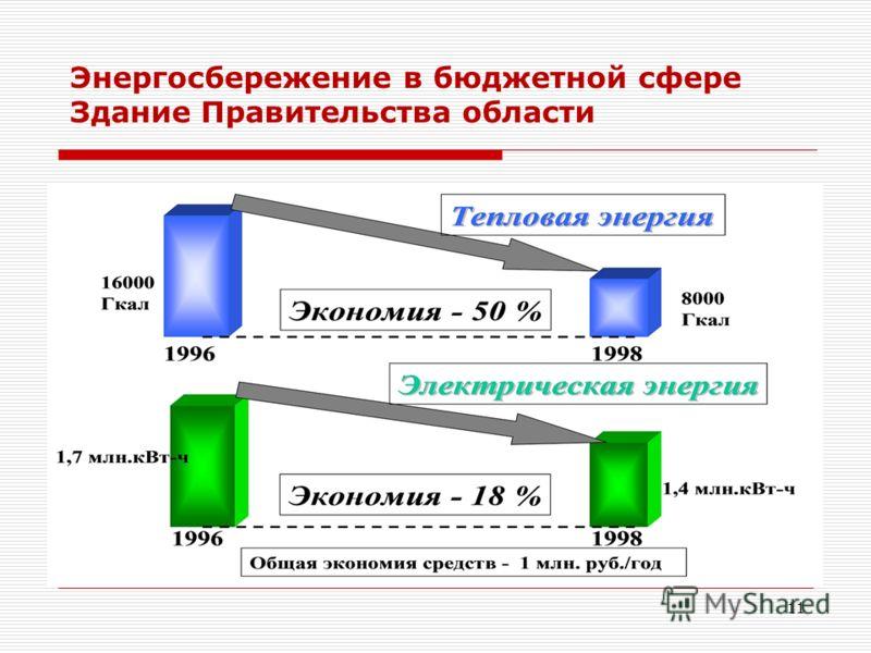 11 Энергосбережение в бюджетной сфере Здание Правительства области
