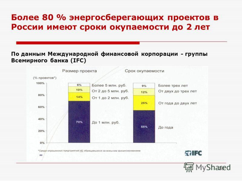28 Более 80 % энергосберегающих проектов в России имеют сроки окупаемости до 2 лет По данным Международной финансовой корпорации - группы Всемирного банка (IFC)