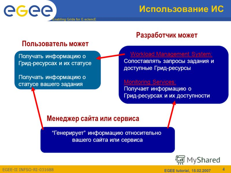 Enabling Grids for E-sciencE EGEE-II INFSO-RI-031688 EGEE tutorial, 15.02.2007 4 Получать информацию о Грид-ресурсах и их статусе Получать информацию о статусе вашего задания Использование ИС Разработчик может Пользователь может Менеджер сайта или се