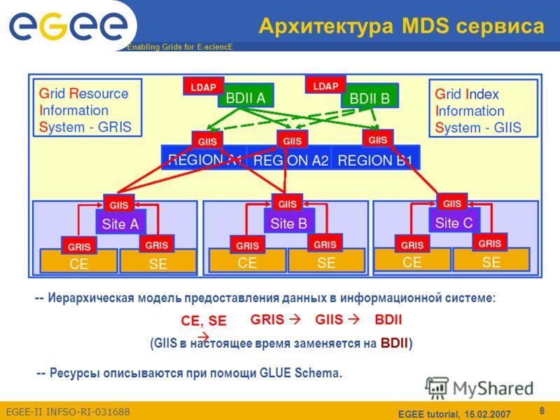 Enabling Grids for E-sciencE EGEE-II INFSO-RI-031688 EGEE tutorial, 15.02.2007 8 Архитектура MDS сервиса -- Иерархическая модель предоставления данных в информационной системе: (GIIS в настоящее время заменяется на BDII) CE, SE GRIS GIIS BDII -- Ресу