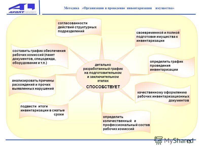 и проведение инвентаризации ...: www.myshared.ru/slide/98568