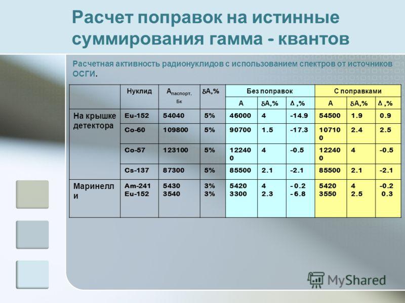Расчет поправок на истинные суммирования гамма - квантов НуклидА паспорт. Бк А,% Без поправокС поправками А А,%,% А А,%,% На крышке детектора Eu-152540405%460004-14.9545001.90.9 Co-601098005%907001.5-17.310710 0 2.42.5 Co-571231005%12240 0 4-0.512240