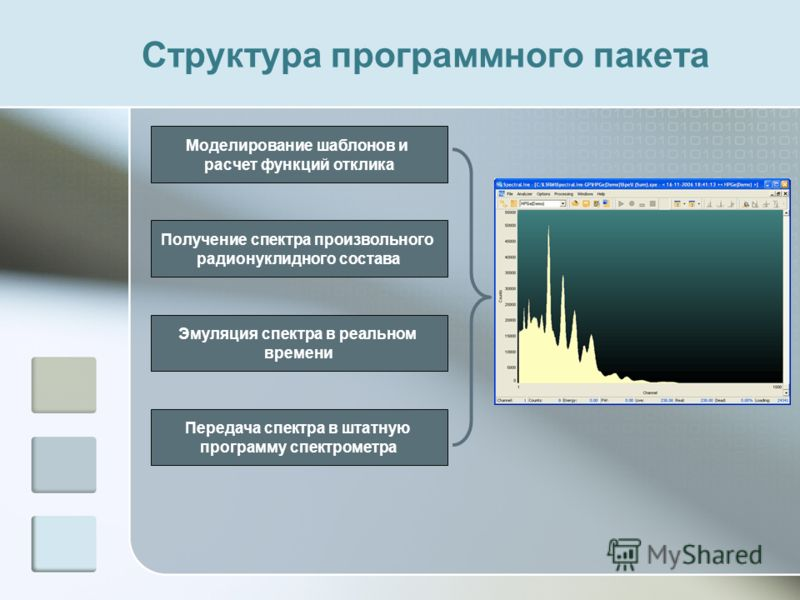 Структура программного пакета Моделирование шаблонов и расчет функций отклика Получение спектра произвольного радионуклидного состава Эмуляция спектра в реальном времени Передача спектра в штатную программу спектрометра