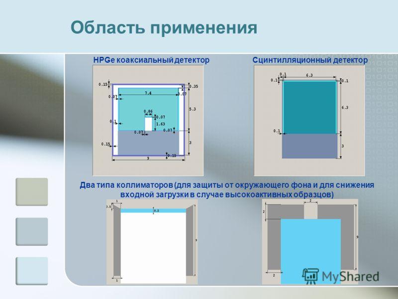 Область применения HPGe коаксиальный детектор Сцинтилляционный детектор Два типа коллиматоров (для защиты от окружающего фона и для снижения входной загрузки в случае высокоактивных образцов)