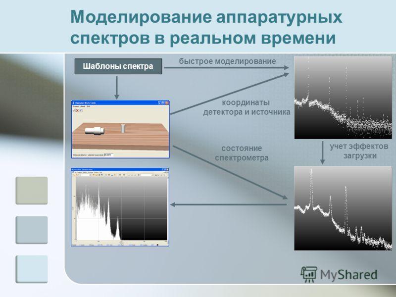 Моделирование аппаратурных спектров в реальном времени Шаблоны спектра быстрое моделирование координаты детектора и источника состояние спектрометра учет эффектов загрузки