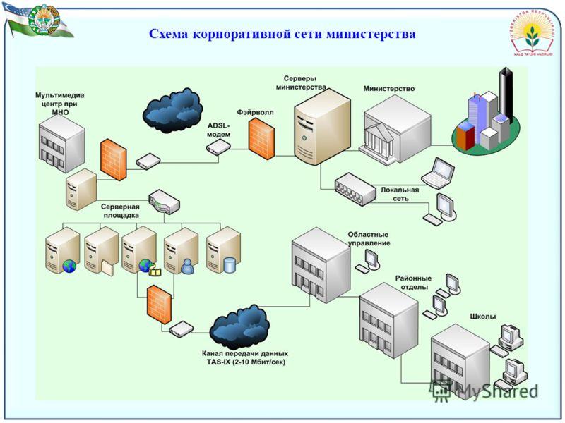 Схема корпоративной сети министерства