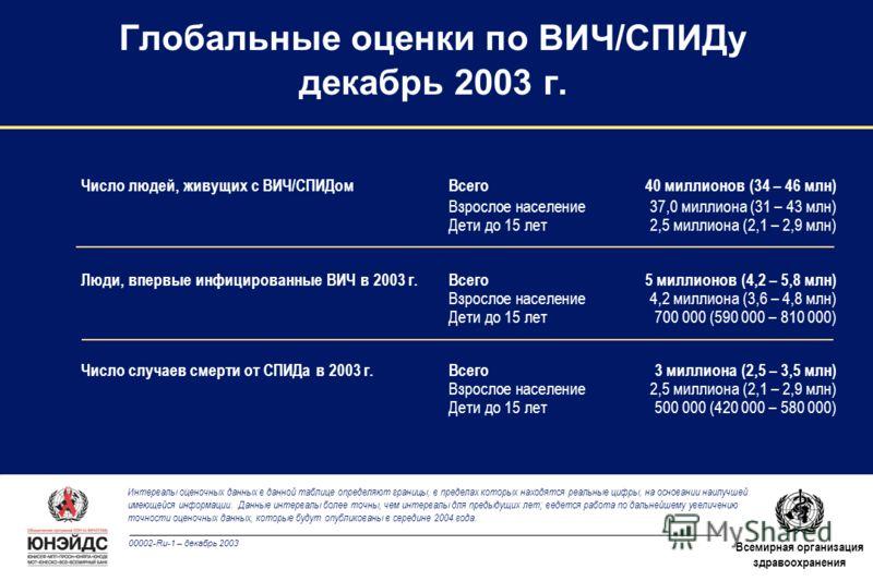 00002-Ru-1 – декабрь 2003 Всемирная организация здравоохранения Число людей, живущих с ВИЧ/СПИДом Всего 40 миллионов (34 – 46 млн) Взрослое население37,0 миллиона (31 – 43 млн) Дети до 15 лет2,5 миллиона (2,1 – 2,9 млн) Люди, впервые инфицированные В