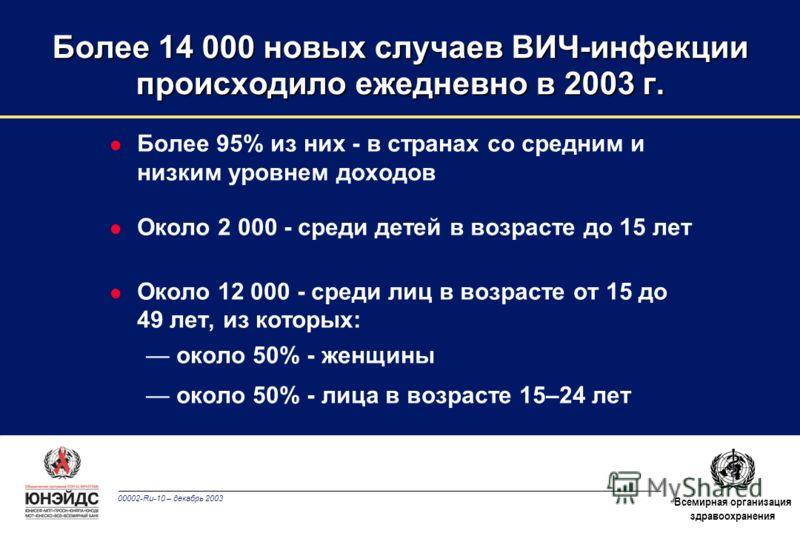 00002-Ru-10 – декабрь 2003 Всемирная организация здравоохранения Более 14 000 новых случаев ВИЧ-инфекции происходило ежедневно в 2003 г. l Более 95% из них - в странах со средним и низким уровнем доходов l Около 2 000 - среди детей в возрасте до 15 л