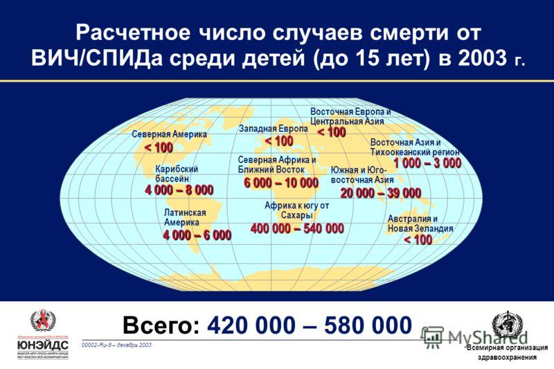 00002-Ru-8 – декабрь 2003 Всемирная организация здравоохранения Расчетное число случаев смерти от ВИЧ/СПИДа среди детей (до 15 лет) в 2003 г. Западная Европа Северная Африка и Ближний Восток Африка к югу от Сахары Восточная Европа и Центральная Азия