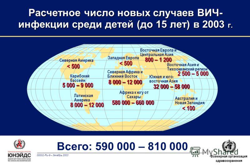 00002-Ru-9 – декабрь 2003 Всемирная организация здравоохранения Расчетное число новых случаев ВИЧ- инфекции среди детей (до 15 лет) в 2003 г. Западная Европа Северная Африка и Ближний Восток Африка к югу от Сахары Восточная Европа и Центральная Азия
