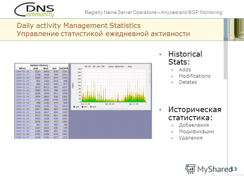 Registry Name Server Operations – Anycast and BGP Monitoring 13 Daily activity Management Statistics Управление статистикой ежедневной активности Historical Stats: > Adds > Modifications > Deletes Историческая статистика: > Добавления > Модификации >