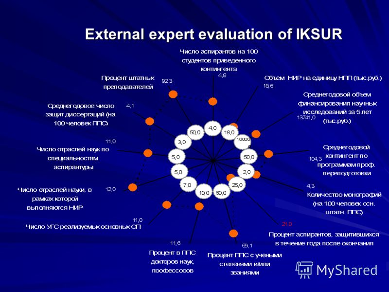 External expert evaluation of IKSUR