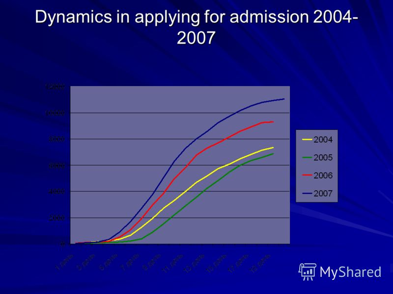 Dynamics in applying for admission 2004- 2007