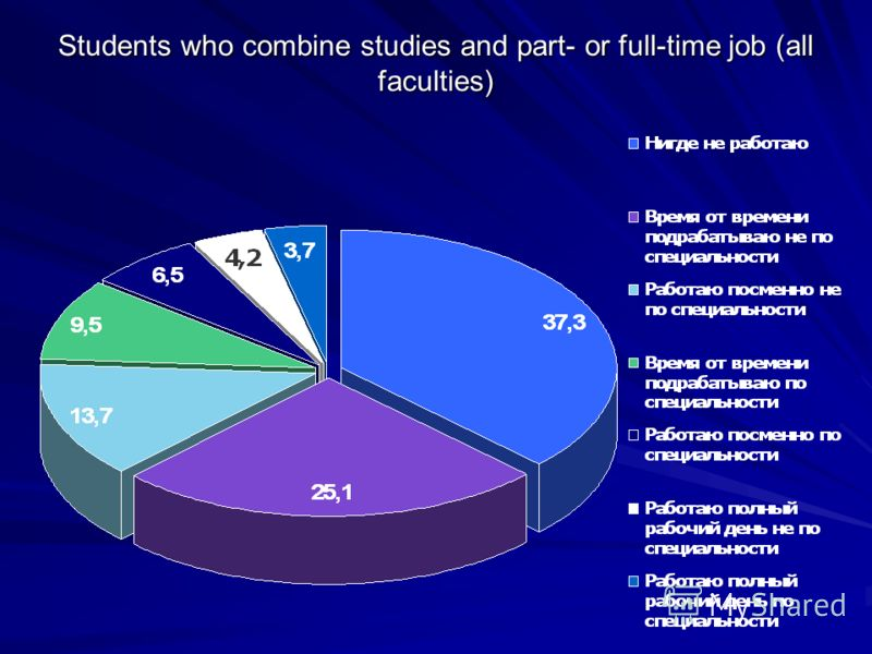 Students who combine studies and part- or full-time job (all faculties)