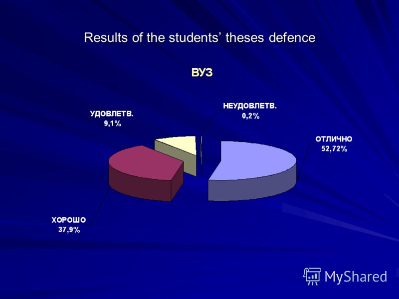 Results of the students theses defence