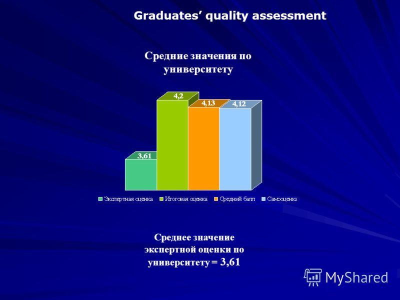 Среднее значение экспертной оценки по университету = 3,61 Graduates quality assessment Средние значения по университету