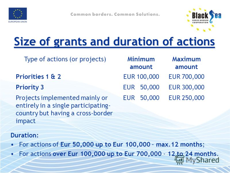 Size of grants and duration of actions Duration: For actions of Eur 50,000 up to Eur 100,000 – max.12 months; For actions over Eur 100,000 up to Eur 700,000 - 12 to 24 months. Type of actions (or projects)Minimum amount Maximum amount Priorities 1 &