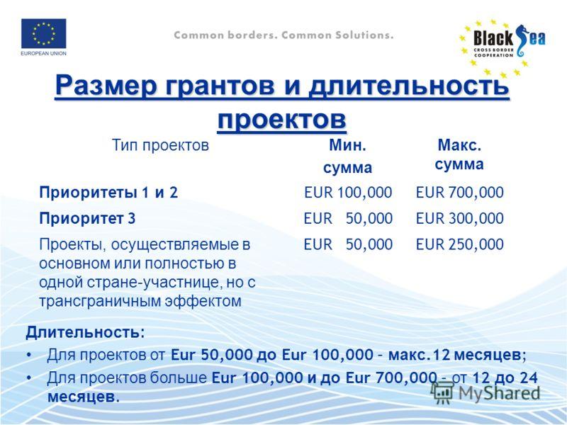 Размер грантов и длительность проектов Длительность: Для проектов от Eur 50,000 до Eur 100,000 – макс.12 месяцев ; Для проектов больше Eur 100,000 и до Eur 700,000 – от 12 до 24 месяцев. Тип проектовМин. сумма Макс. сумма Приоритеты 1 и 2EUR 100,000E