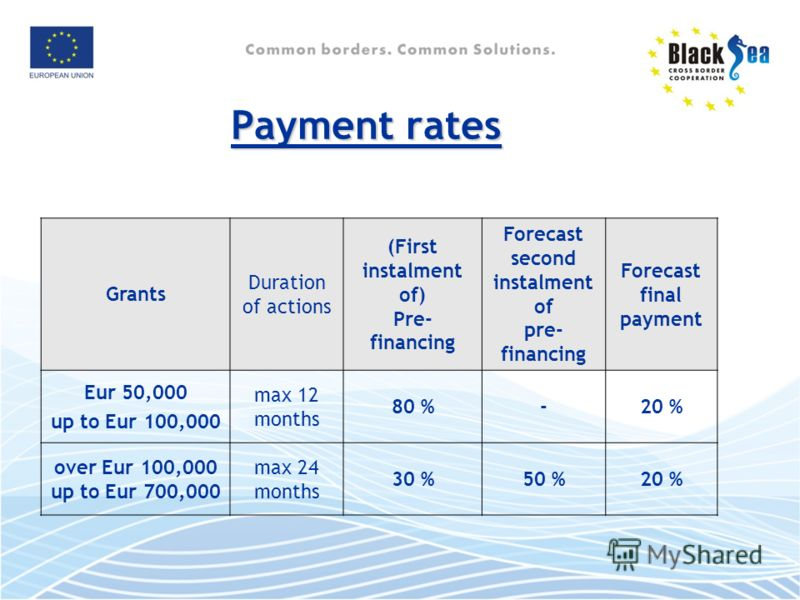 Payment rates Grants Duration of actions (First instalment of) Pre- financing Forecast second instalment of pre- financing Forecast final payment Eur 50,000 up to Eur 100,000 max 12 months 80 %-20 % over Eur 100,000 up to Eur 700,000 max 24 months 30