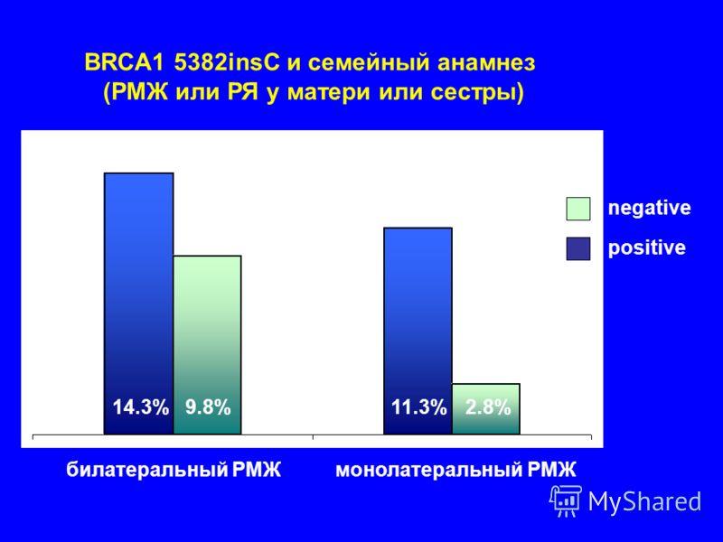 14.3% 9.8% 11.3%2.8% билатеральный РМЖ монолатеральный РМЖ negative positive BRCA1 5382insC и семейный анамнез (РМЖ или РЯ у матери или сестры)