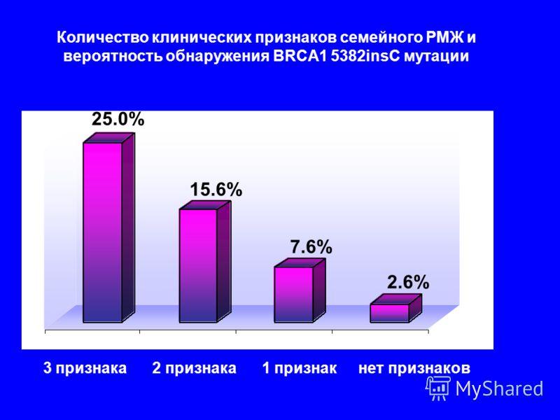 Количество клинических признаков семейного РМЖ и вероятность обнаружения BRCA1 5382insC мутации 3 признака 2 признака 1 признак нет признаков 25.0% 15.6% 7.6% 25.0% 15.6% 7.6% 2.6%