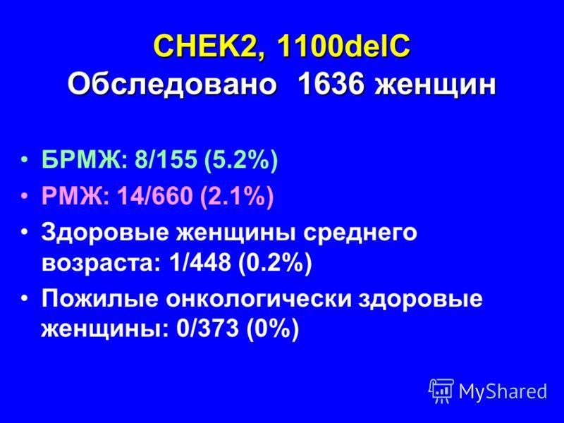 CHEK2, 1100delC Обследовано 1636 женщин БРМЖ: 8/155 (5.2%) РМЖ: 14/660 (2.1%) Здоровые женщины среднего возраста: 1/448 (0.2%) Пожилые онкологически здоровые женщины: 0/373 (0%)