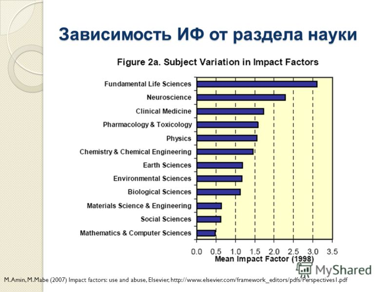 Зависимость ИФ от раздела науки M.Amin, M.Mabe (2007) Impact factors: use and abuse, Elsevier, http://www.elsevier.com/framework_editors/pdfs/Perspectives1.pdf