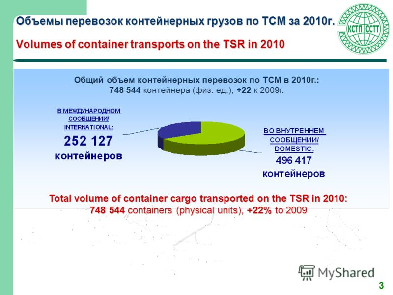 3 Объемы перевозок контейнерных грузов по ТСМ за 2010г. Volumes of container transports on the TSR in 2010 Общий объем контейнерных перевозок по ТСМ в 2010г.: 748 544 контейнера (физ. ед.), +22 к 2009г. Total volume of container cargo transported on