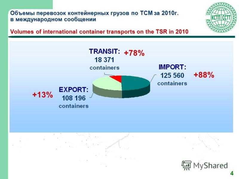4 Объемы перевозок контейнерных грузов по ТСМ за 2010г. в международном сообщении Volumes of international container transports on the TSR in 2010 +78% +88% +13%