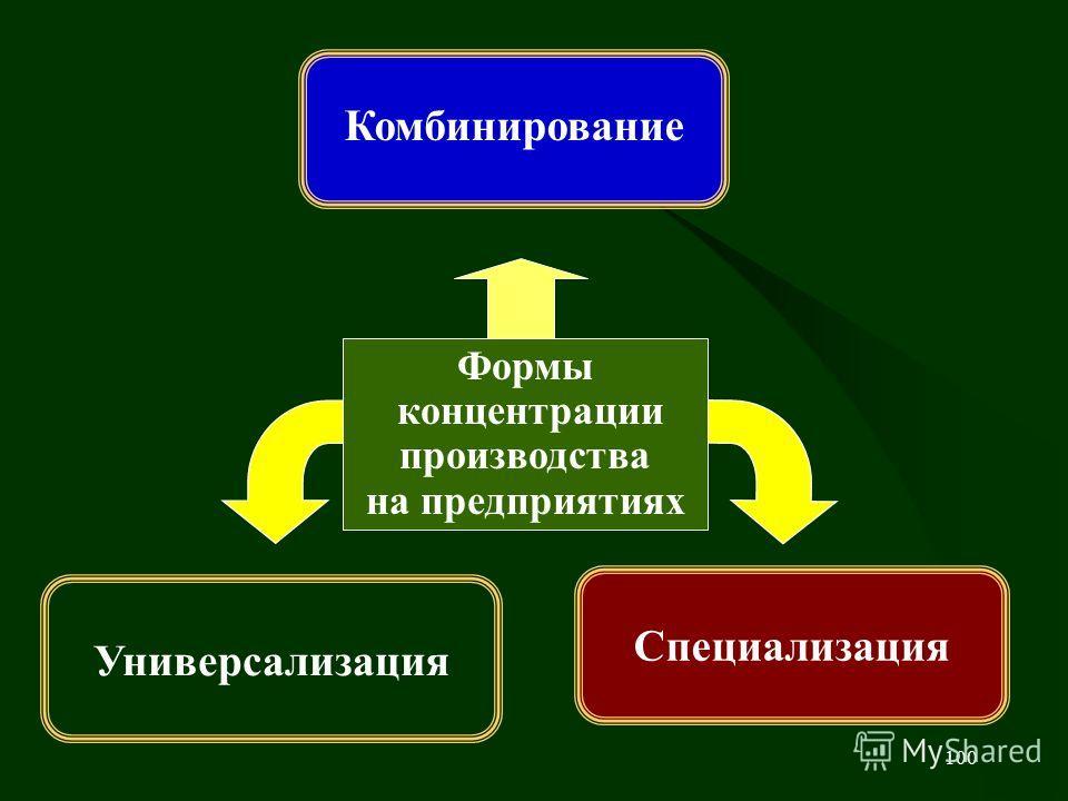 100 Универсализация Специализация Формы концентрации производства на предприятиях Комбинирование
