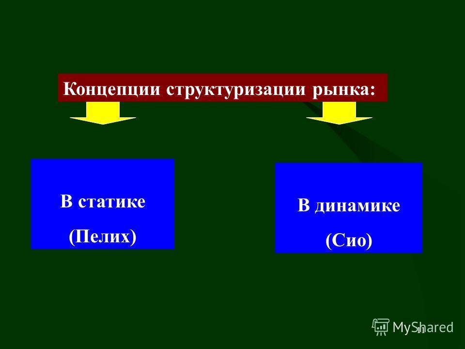 11 Концепции структуризации рынка: В статике (Пелих) В динамике (Сио)