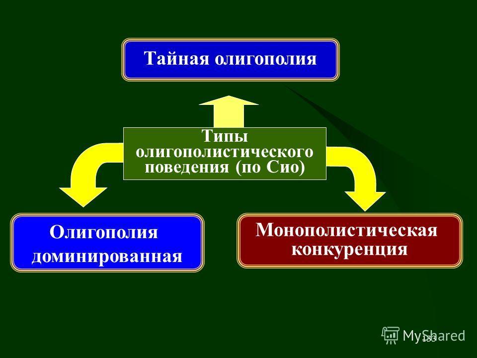 133 Олигополия доминированная Монополистическая конкуренция Типы олигополистического поведения (по Сио) Тайная олигополия