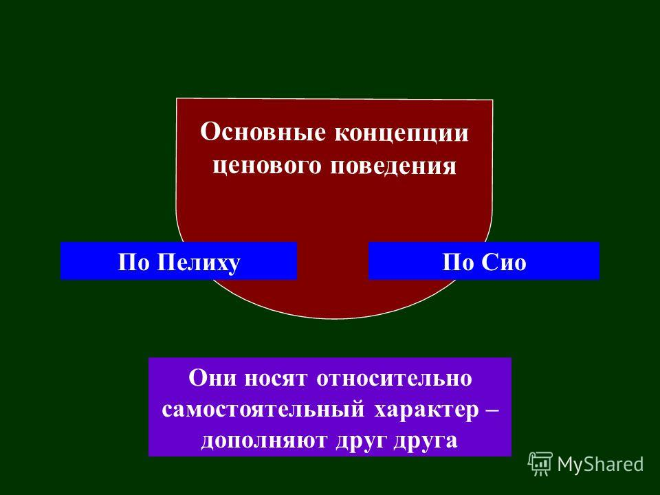 Основные концепции ценового поведения По ПелихуПо Сио Они носят относительно самостоятельный характер – дополняют друг друга