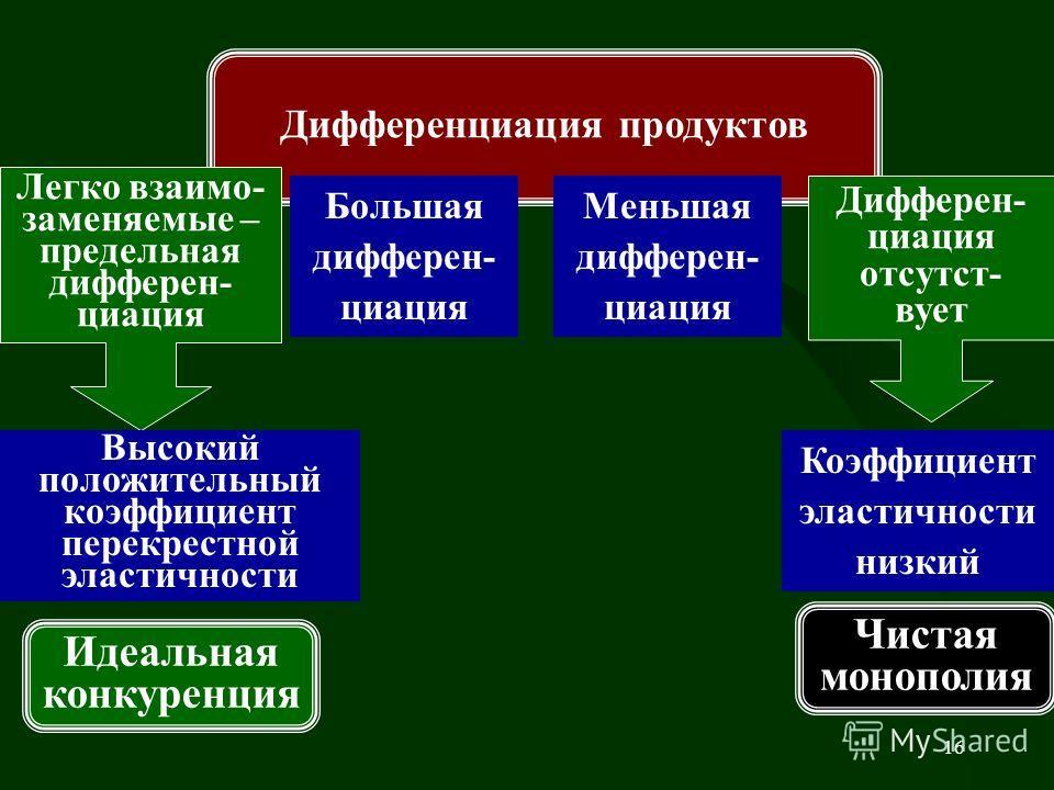 16 Дифференциация продуктов Легко взаимо- заменяемые – предельная дифферен- циация Дифферен- циация отсутст- вует Меньшая дифферен- циация Высокий положительный коэффициент перекрестной эластичности Большая дифферен- циация Коэффициент эластичности н