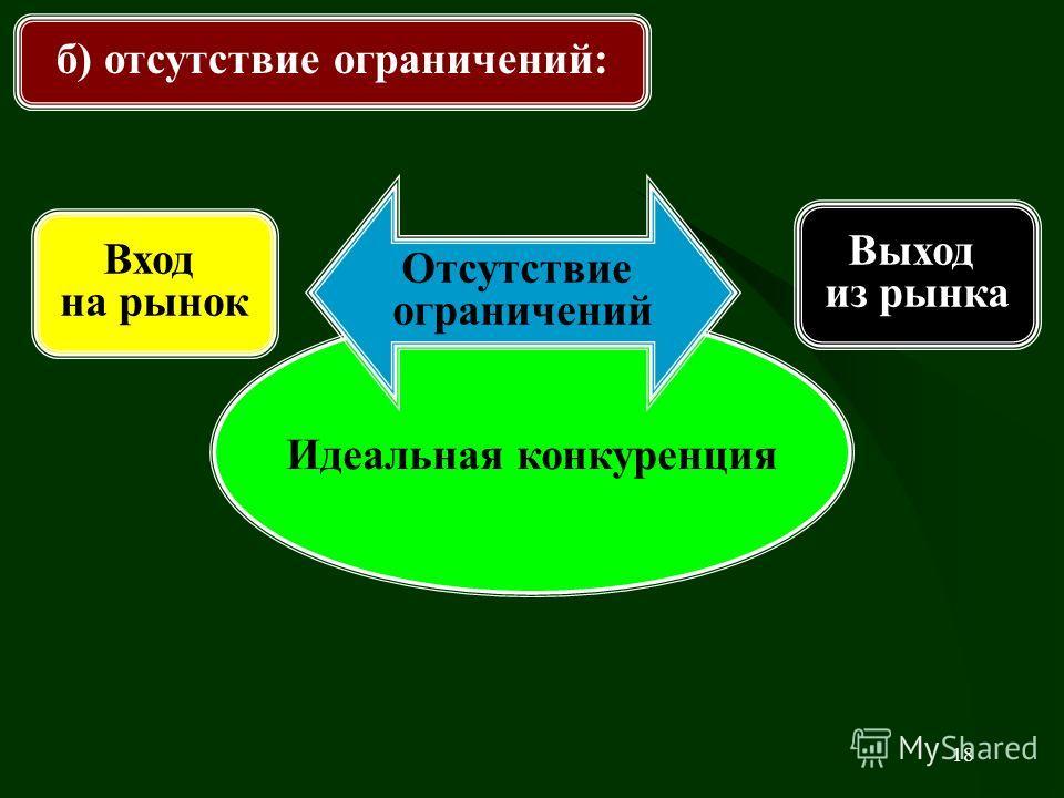 18 б) отсутствие ограничений: Идеальная конкуренция Отсутствие ограничений Выход из рынка Вход на рынок