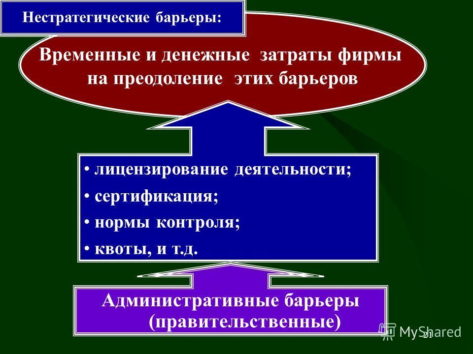 21 Административные барьеры (правительственные) Временные и денежные затраты фирмы на преодоление этих барьеров лицензирование деятельности; сертификация; нормы контроля; квоты, и т.д. Нестратегические барьеры: