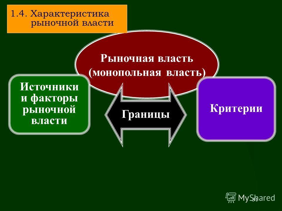 31 Рыночная власть (монопольная власть) Границы Критерии Источники и факторы рыночной власти 1.4. Характеристика рыночной власти