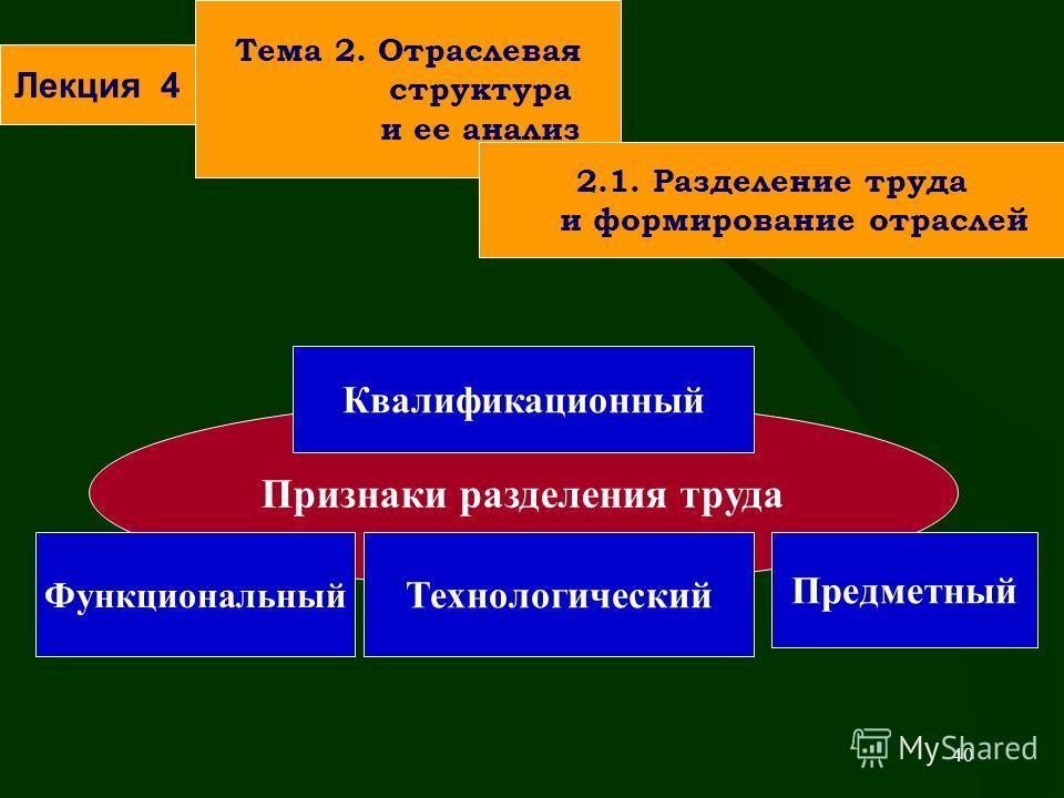 40 Признаки разделения труда Функциональный Квалификационный Технологический Предметный Лекция 4 Тема 2. Отраслевая структура и ее анализ 2.1. Разделение труда и формирование отраслей