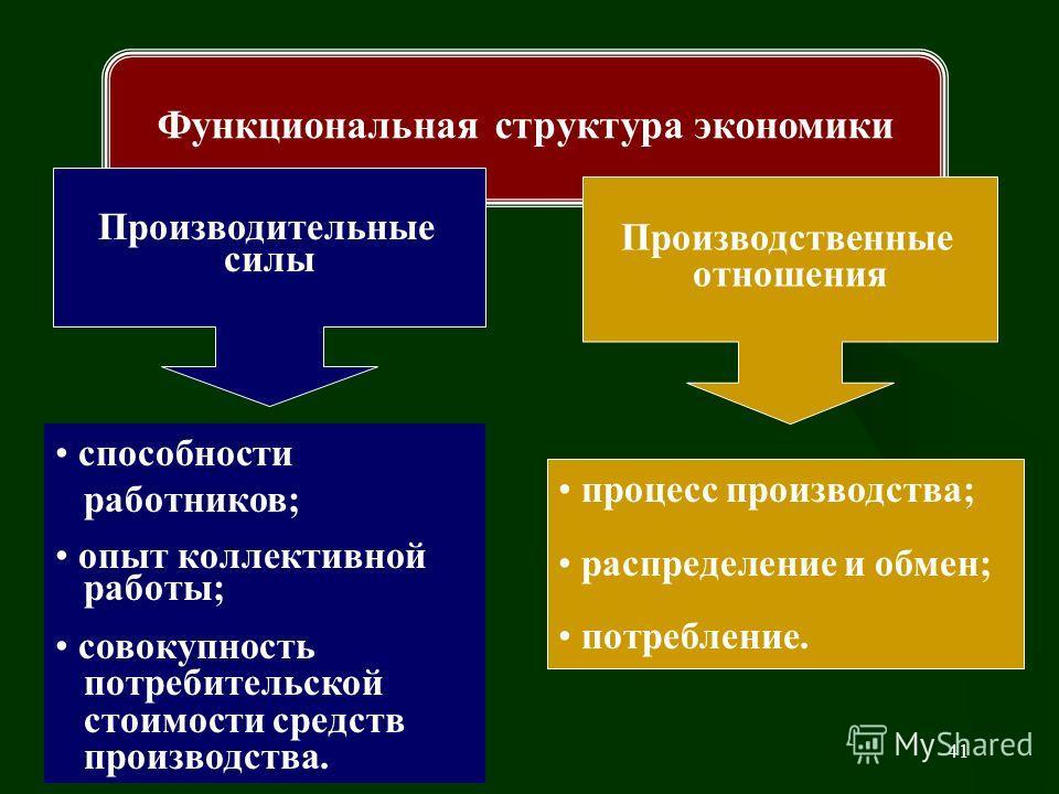 41 Функциональная структура экономики Производительные силы Производственные отношения способности работников; опыт коллективной работы; совокупность потребительской стоимости средств производства. процесс производства; распределение и обмен; потребл
