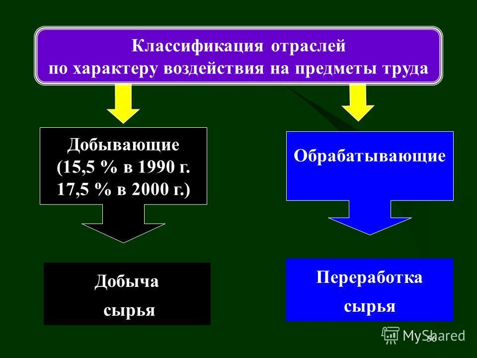 56 Переработка сырья Классификация отраслей по характеру воздействия на предметы труда Добывающие (15,5 % в 1990 г. 17,5 % в 2000 г.) Обрабатывающие Добыча сырья