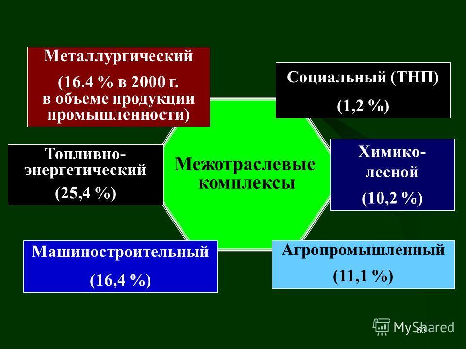 63 Межотраслевые комплексы Агропромышленный (11,1 %) Топливно- энергетический (25,4 %) Металлургический (16.4 % в 2000 г. в объеме продукции промышленности) Машиностроительный (16,4 %) Химико- лесной (10,2 %) Социальный (ТНП) (1,2 %)