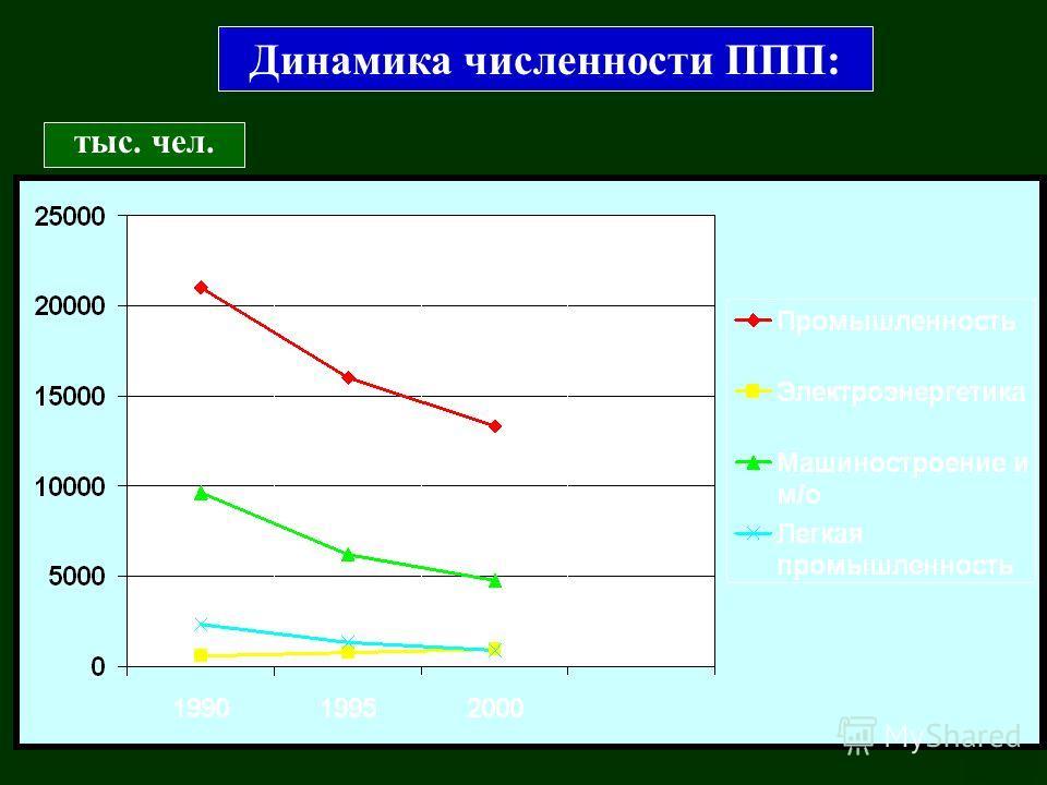 74 Динамика численности ППП: тыс. чел.
