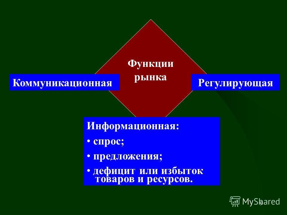 9 Функции рынка Информационная: спрос; предложения; дефицит или избыток товаров и ресурсов. КоммуникационнаяРегулирующая