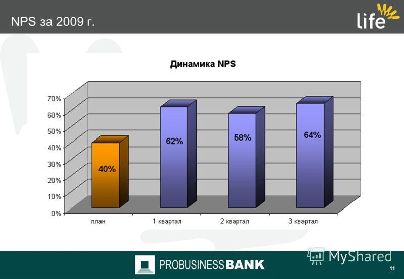 10 NPSМаркетинг Бизнес подразделение NPS как инструмент