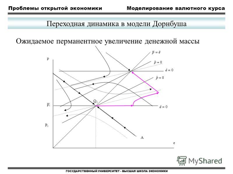 Проблемы открытой экономикиМоделирование валютного курса ГОСУДАРСТВЕННЫЙ УНИВЕРСИТЕТ - ВЫСШАЯ ШКОЛА ЭКОНОМИКИ Переходная динамика в модели Дорнбуша Ожидаемое перманентное увеличение денежной массы p Q1Q1 A p1p1 P0P0 e