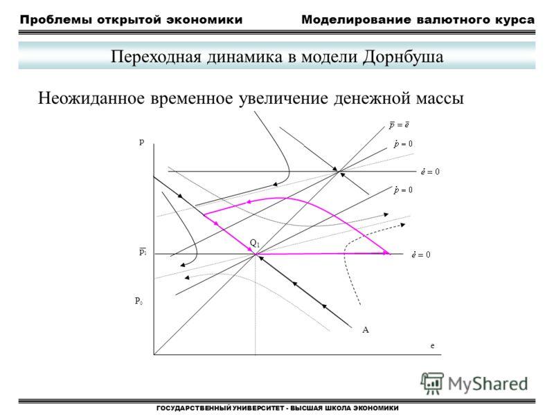 Проблемы открытой экономикиМоделирование валютного курса ГОСУДАРСТВЕННЫЙ УНИВЕРСИТЕТ - ВЫСШАЯ ШКОЛА ЭКОНОМИКИ Переходная динамика в модели Дорнбуша Неожиданное временное увеличение денежной массы p Q1Q1 A p1p1 P0P0 e